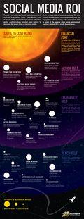 BzzAgent-Social-ROI-Solar-System2