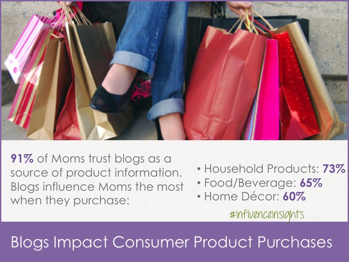 Influencers Impact Purchase
